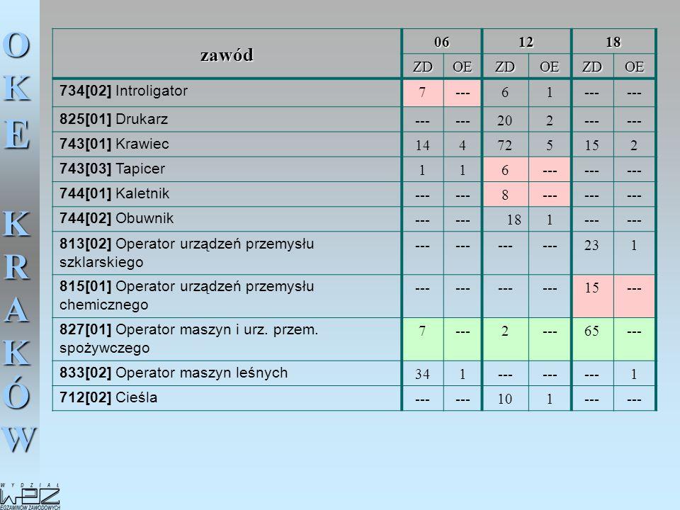 zawód 06 12 18 ZD OE 734[02] Introligator 7 --- 6 1 825[01] Drukarz 20